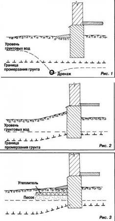 Если фундамент «гуляет»