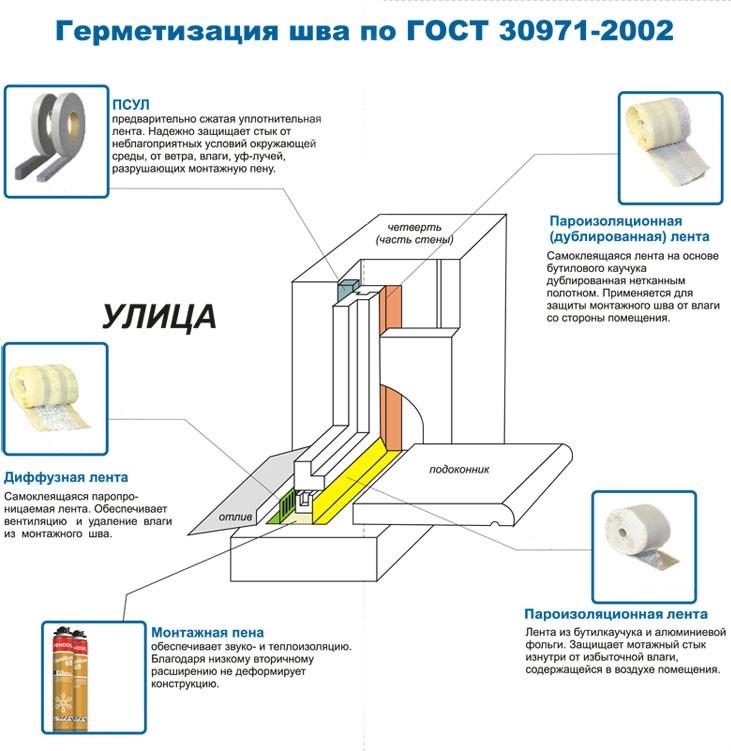 Инструкция по установке балконного блока из пвх..