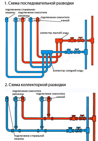 схемы разводки воды в квартирах
