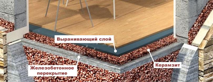 Утепление пола керамзитом схема