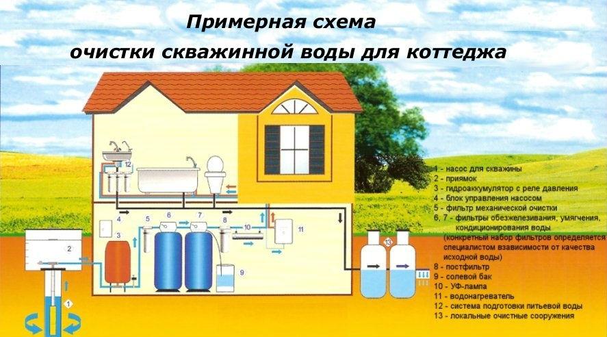 водоочистки в системы коттедже схема
